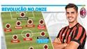A revolução do AC Milan para voltar a reinar na Europa