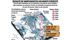Resgate de montanhistas no Evereste