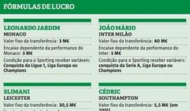 As fórmulas de lucro que ainda podem trazer 14 milhões de euros aos cofres do Sporting