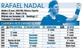 Carreira de Rafael Nadal nos Grand Slams