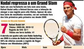 Nadal regressa aos Grand Slams em Roland Garros