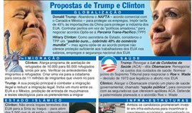 As propostas de Trump e Clinton