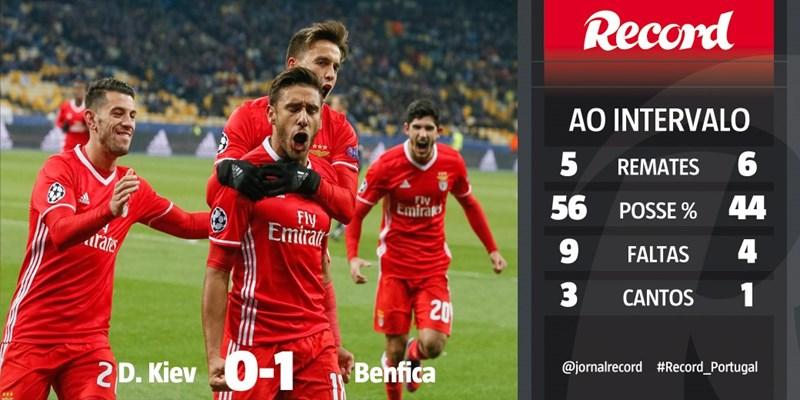 Os dados da 1.ª parte do Dínamo Kiev-Benfica