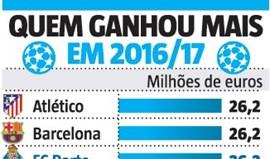 Ninguém lucra mais do que o FC Porto na Champions