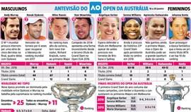 A antevisão do Open da Austrália