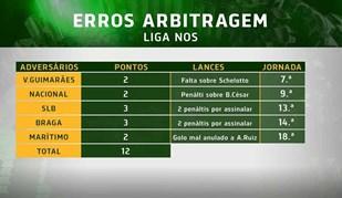 Sporting retifica pontos perdidos devido à arbitragem