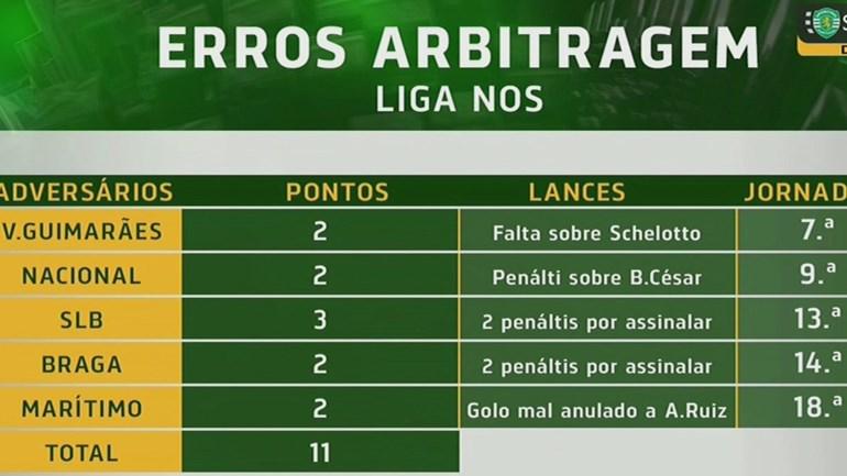 Os pontos que o Sporting reclama dos erros de arbitragem