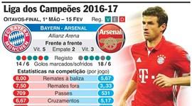 As melhores 'cábulas' para o Real Madrid-Nápoles e Bayern-Arsenal