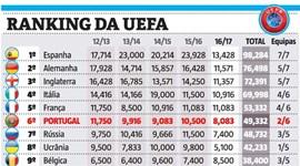 Benfica ajuda no ranking da UEFA