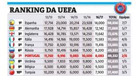Rússia passa Portugal no ranking da UEFA