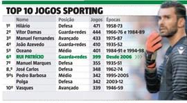 Onde está Rui Patrício entre os futebolistas com mais jogos na história do Sporting?