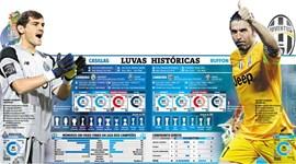 Casillas e Buffon: os números de duas carreiras invejáveis