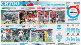 As etapas de Ronaldo até ao jogo 700