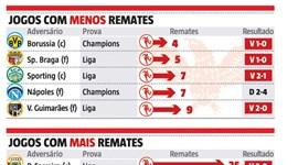 Remates e mais remates do Benfica: a 'luta' da eficácia contra o desperdício