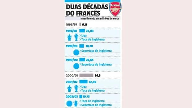 Quantos milhões foram investidos em duas décadas de Wenger no Arsenal?