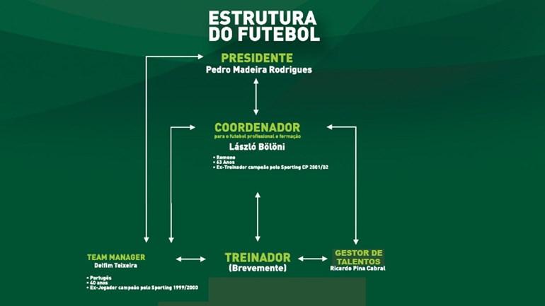 Conheça os poderes (e são muitos) que Bölöni terá caso Madeira Rodrigues ganhe as eleições