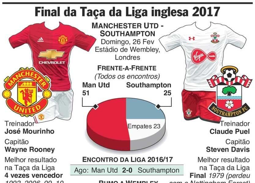O que vai ter Mourinho à espera na final da Taça da Liga inglesa?
