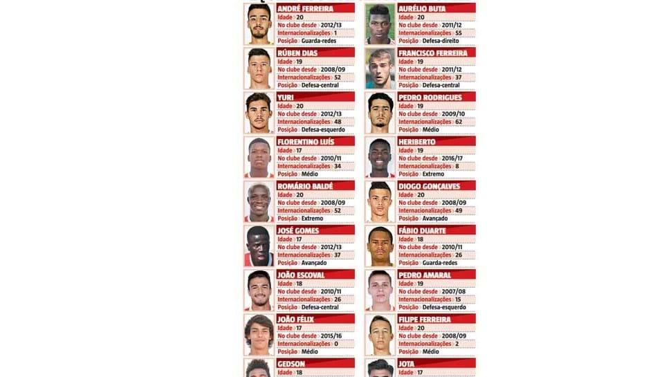 Benfica B com equipa 100 por cento nacional