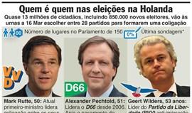 Saiba quem é quem nas eleições da Holanda