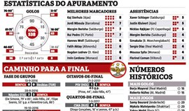 Benfica tem trunfo na UEFA Youth League