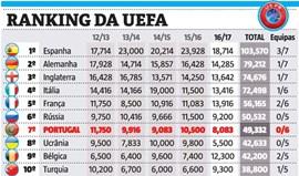 E Leonardo Jardim continua a ajudar a França... no ranking da UEFA