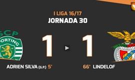Vídeo: Os melhores momentos do Sporting-Benfica (1-1)