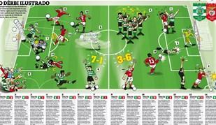 Sporting-Benfica: O dérbi ilustrado