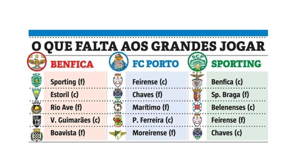 O que Benfica, FC Porto e Sporting ainda têm pela frente
