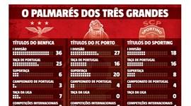 Benfica chega aos 80 troféus e reforça estatuto de clube mais titulado em Portugal