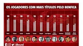 Luisão à beira de se tornar no jogador com mais títulos pelo Benfica