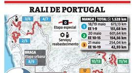 Está aí o Rali de Portugal