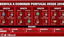Desde 2014, Benfica come tudo e não deixa (quase) nada