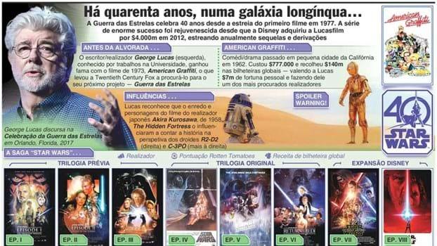 Aos fãs de Star Wars: tem a certeza que sabe tudo da saga que celebra agora 40 anos?