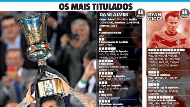 A fome insaciável de Dani Alves por títulos