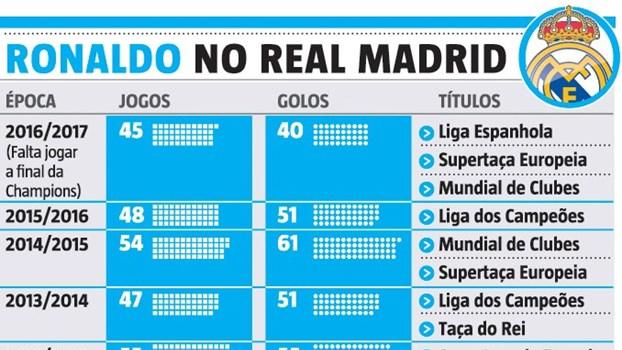 Cristiano Ronaldo no Real Madrid: Um currículo para a história