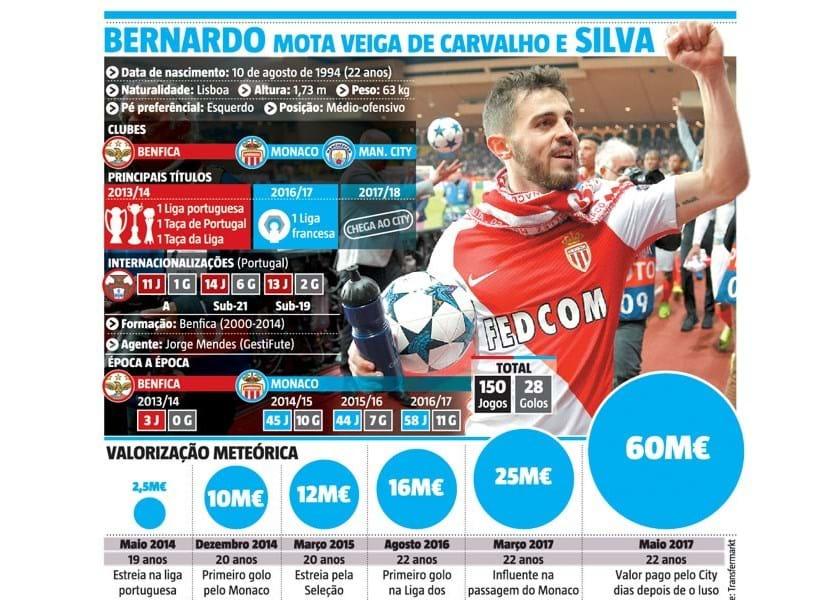Como Bernardo Silva passou de 2,5 milhões em 2014 para 60 milhões em 2017