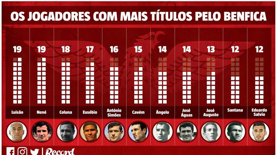 Luisão iguala Nené como jogador com mais títulos pelo Benfica