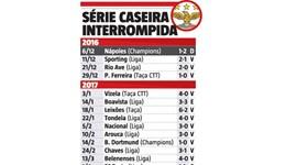 Estádio da Luz já não estava habituado a ver o Benfica perder