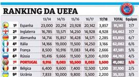 Ranking da UEFA: derrotas de Benfica e FC Porto complicam tarefa de Portugal