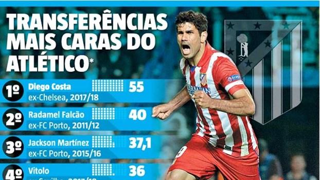 Atlético Madrid abre os cordões à bolsa para o ataque