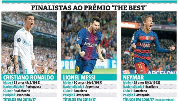 Todos os números que podem fazer a diferença no troféu 'The Best'