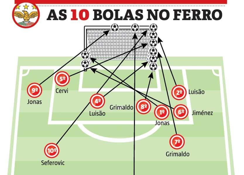 Dez jogos oficiais, 10 bolas no ferro: os tiros demasiado 'certeiros' no Benfica