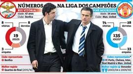 O reencontro ao mais alto nível de Mourinho e Rui Vitória