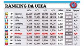 Portugal mais longe do 6.º no ranking da UEFA