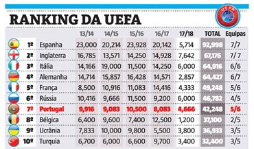 Portugal mais longe do 6.º no ranking da UEFA