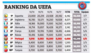 Ranking da UEFA: domínio dos clubes ingleses