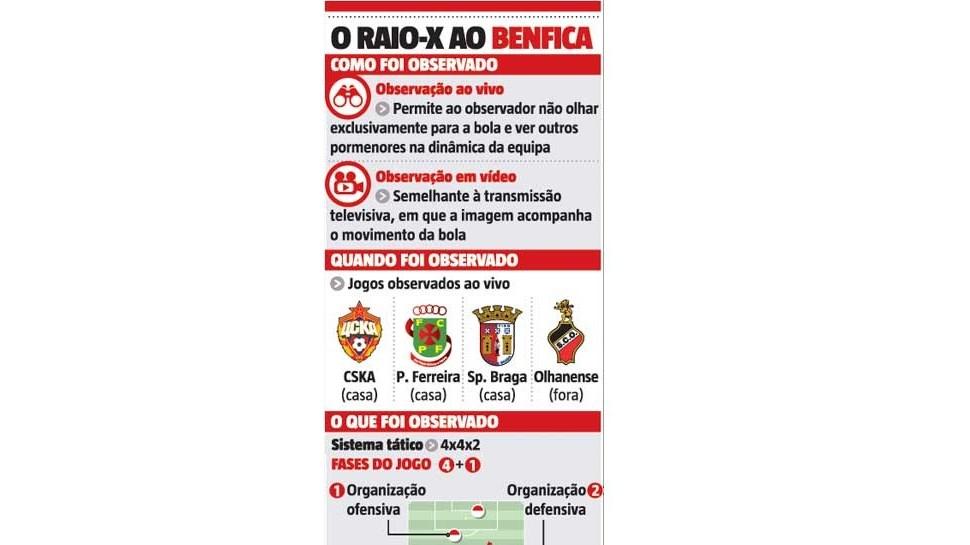 Mourinho já sabe o Benfica de cor e salteado