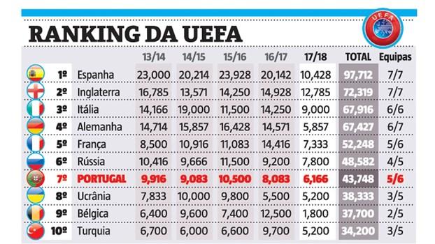 Benfica complica contas do ranking