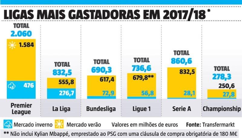 Inglaterra supera os dois milhões em gasto  789f10d80c6f9