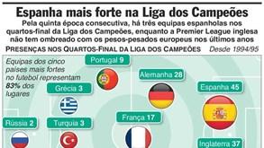 Espanha domina nos  quartos  da Liga dos Campeões - Infografias ... 00b9a2f1d7a01